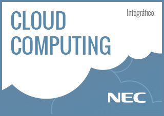 Infográfico: Cloud Computing